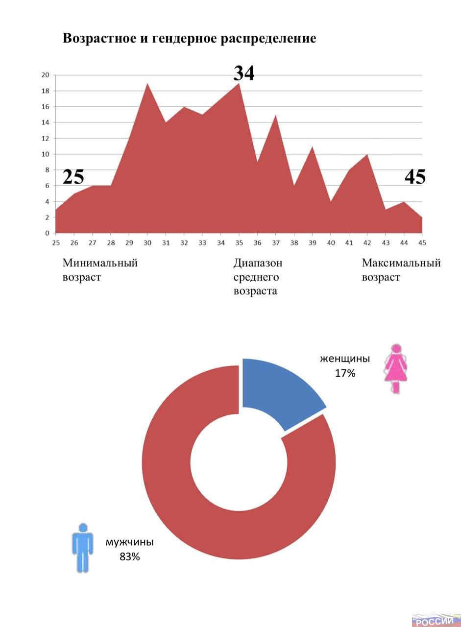 Гендерное и возрастное распределение