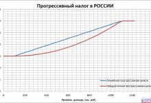 Линейная и квадратичная прогрессивные шкалы НДФЛ в РОССИИ